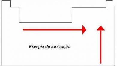 Photo of O que é energia de ionização – tendência, exemplos
