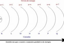 Photo of O que são números quânticos – Tudo o que você precisa saber